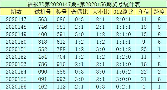 [新浪彩票]郑飞福彩3D第20157期:绝杀两码3 5
