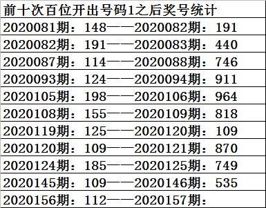 [新浪彩票]祥子福彩3D第20157期:双胆参考1 3