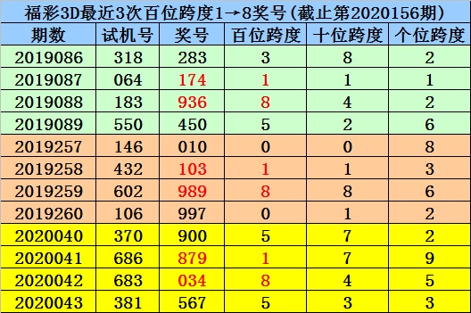 [新浪彩票]杨波福彩3D第20157期:单挑直选849