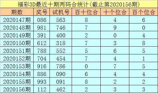 [新浪彩票]秀才福彩3D第20157期:十个位两码合出小