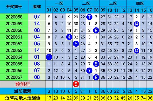 周航双色球第20068期:红球连码温冷