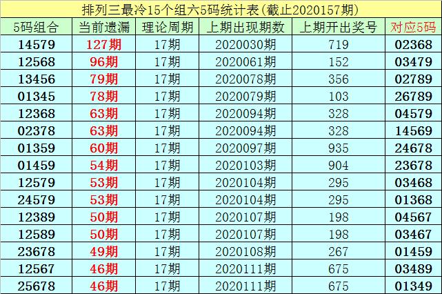 [新浪彩票]李白石排列三第20158期:双胆参考0 6