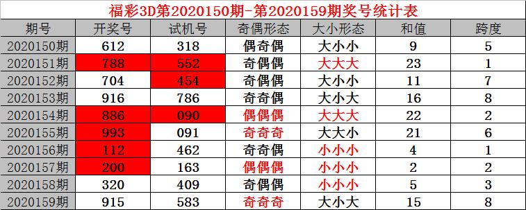 [新浪彩票]小诸葛福彩3D第20160期:百位直选01237