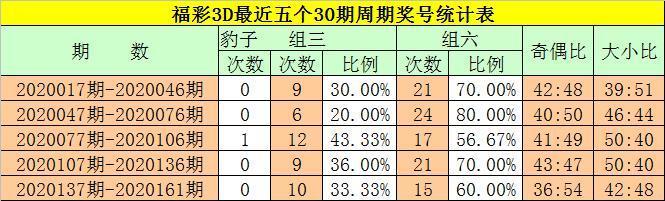 [新浪彩票]钟玄福彩3D第20162期:精选一注405