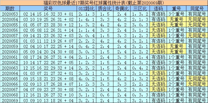 陆白秋双色球第20070期:红三胆03 15 26