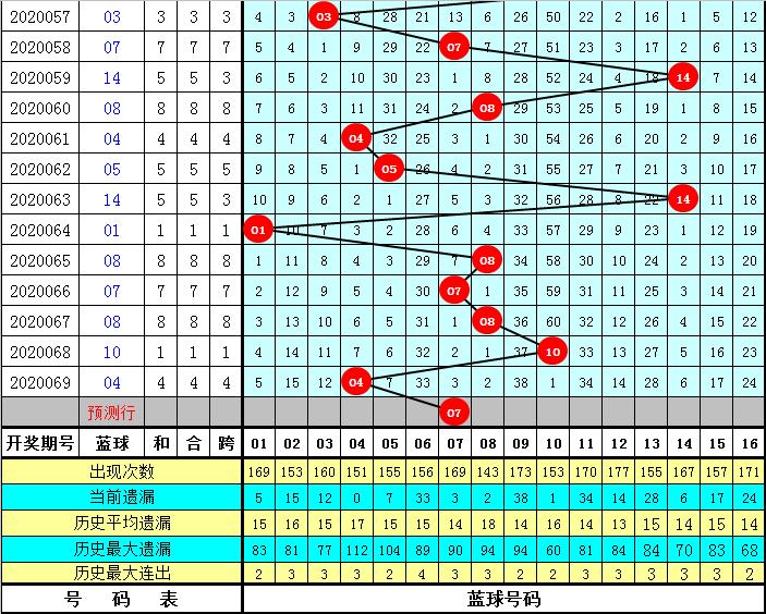 老王双色球第20070期:两码蓝球01 07