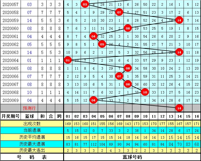 彤彤双色球第20070期:红球胆码15 20