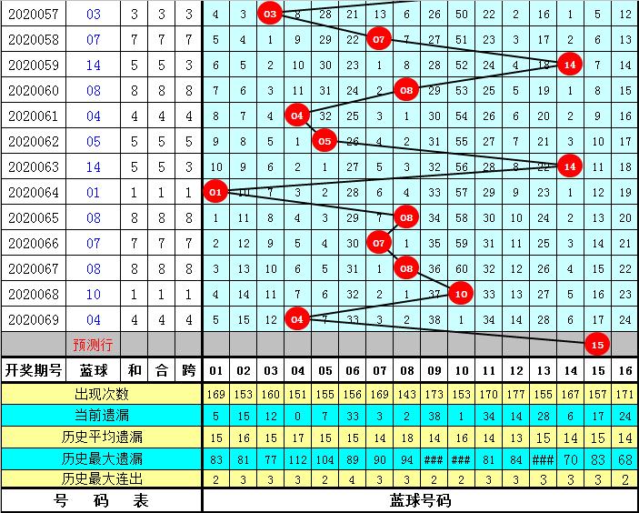 李老头双色球第20070期:防2路蓝球轮空