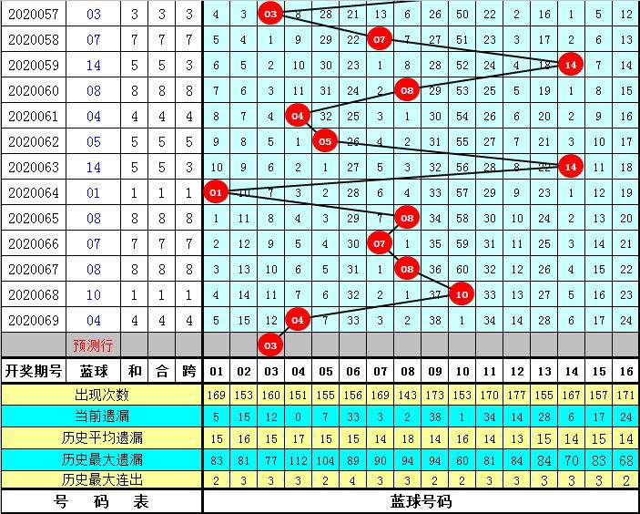 乾兵双色球第20070期:看好偶数红球