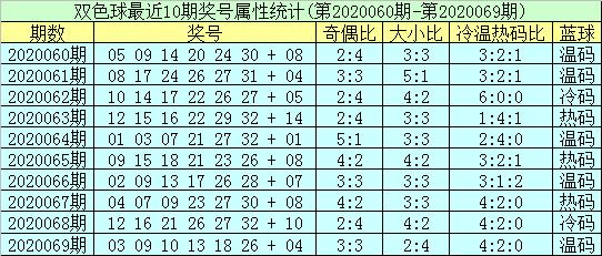聂飞云双色球第20070期:排除红三区冷码