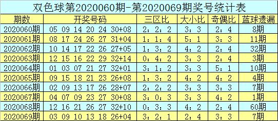 吕洞阳双色球第20070期:看好热码蓝球