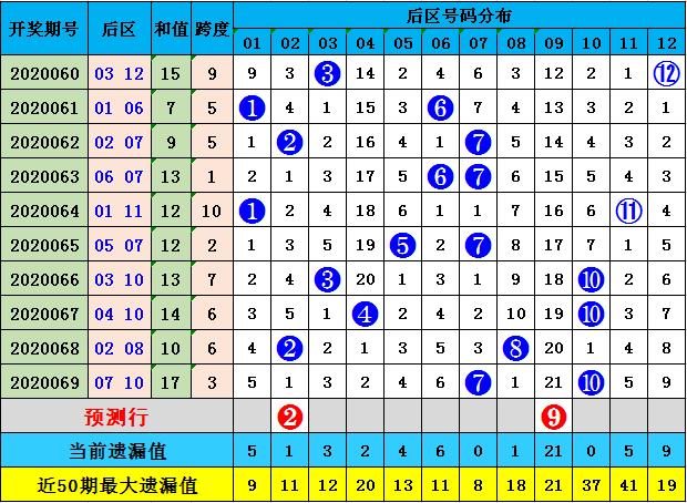 李长生大乐透第20070期:后区看偶奇组合