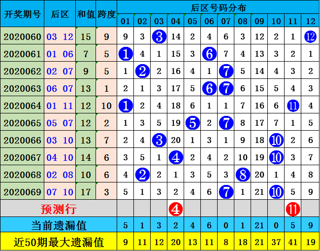 修文大乐透第20070期:预测质合比为2 3