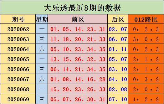 陈浩大乐透第20070期:后区1路2路热出