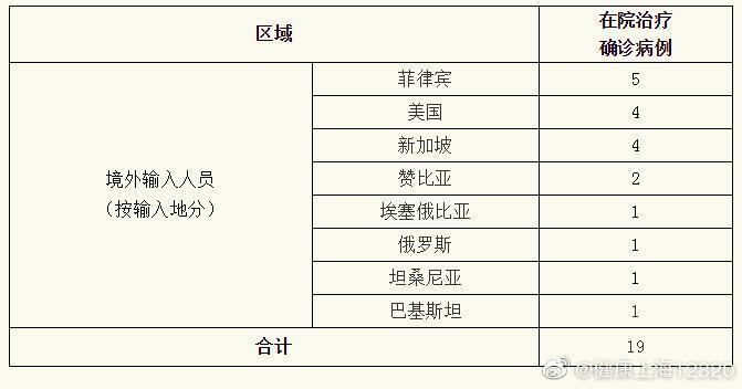 上海昨日新增境外输入4例