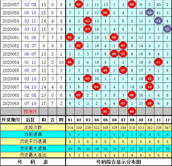 [新浪彩票]梁公子大乐透第20070期:精选一码凤尾34