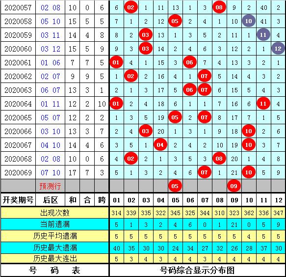 [新浪彩票]芦阳清大乐透第20070期:前区胆码06 16