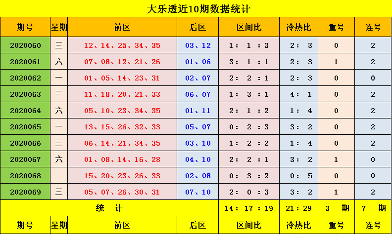 [新浪彩票]玉钰大乐透第20070期:前一区参考02 08