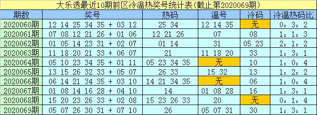 [新浪彩票]孟浩然大乐透第20070期:前区温码参考11