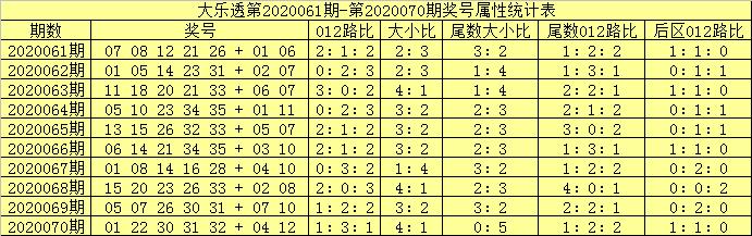 [新浪彩票]吕洞阳大乐透第20071期:前区大小比1-4