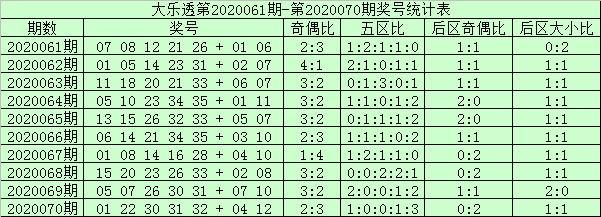 [新浪彩票]阿财大乐透第20071期:前区双胆16 35