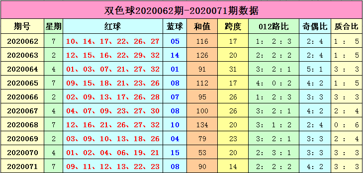 [新浪彩票]李长生双色球第20072期:质数蓝球热出