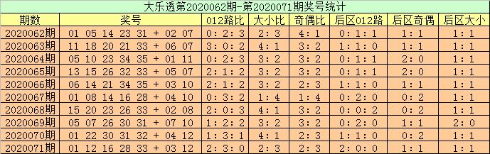 [新浪彩票]高月大乐透第20072期:前区双胆04 11