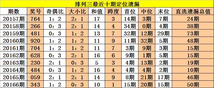 [新浪彩票]老杨排列三第20167期:通杀一码0
