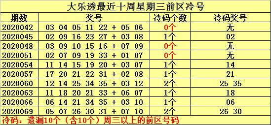[新浪彩票]何明大乐透第20072期:后区双胆04 08
