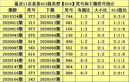 [新浪彩票]甜瓜排列三第20167期:双胆推荐8 9
