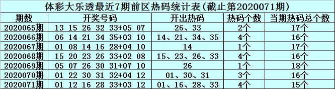 [新浪彩票]李君大乐透第20072期:前区注意冷码解冻
