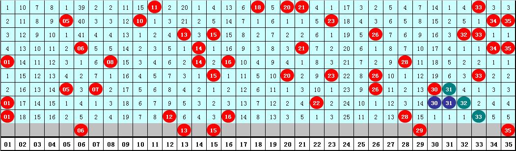 [新浪彩票]老白大乐透第20072期:前区双胆06 15