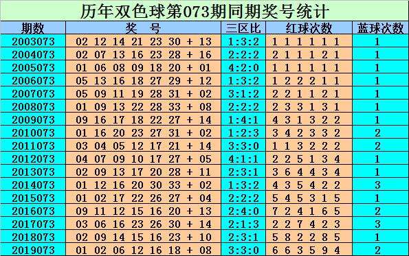 [新浪彩票]刘贵双色球第20073期:红球杀码05 08 10