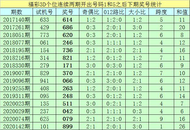 [新浪彩票]亦枫福彩3D第20169期:百位杀2 5