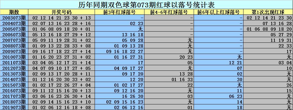 [新浪彩票]刘科双色球第20073期:一码独蓝11