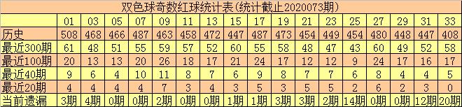 [新浪彩票]何尚双色球第20074期:偶数冷码红球解冻