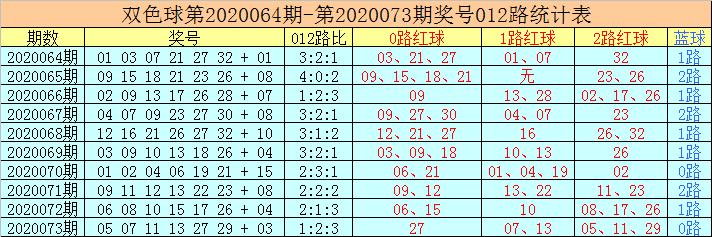 [新浪彩票]老李双色球第20074期:参考0路红球09