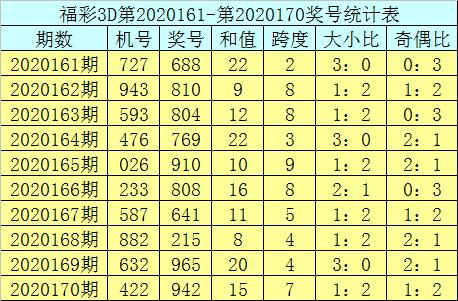 [新浪彩票]曾哥福彩3D第20171期:跨度参考7