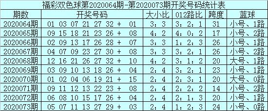[新浪彩票]安仔双色球第20074期:蓝球3码01 04 12