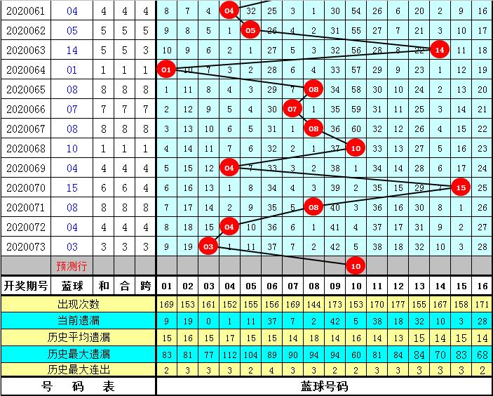 李阳双色球第20074期:一码蓝球10