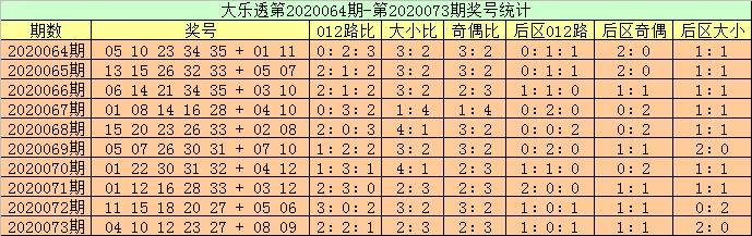 [新浪彩票]高月大乐透第20074期:前区双胆10 35