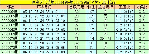 [新浪彩票]何飞大乐透第20074期:后区关注全奇组合