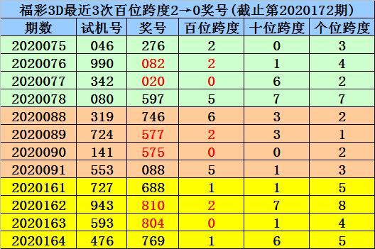 [新浪彩票]杨波福彩3D第20173期:双胆参考2 6