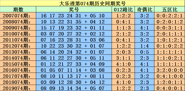 [新浪彩票]小霸王大乐透第20074期:后区06+09