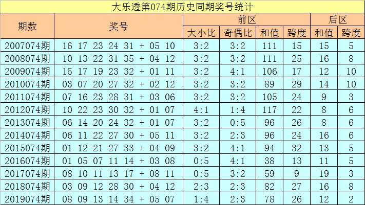 [新浪彩票]徐欣大乐透第20074期:龙头重点看06