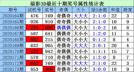 [新浪彩票]财迷福彩3D第20174期:百个位同时下降