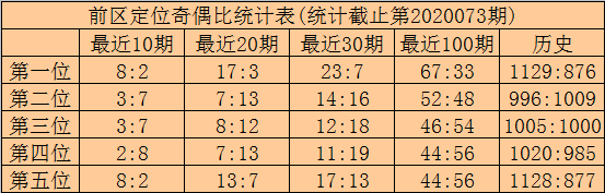 [新浪彩票]林啸大乐透第20074期:后区两码04+12