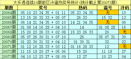 [新浪彩票]南华天大乐透第20074期:后区单挑05+07