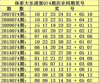 [新浪彩票]杨波大乐透第20074期:两码07、08