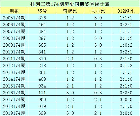 [新浪彩票]花荣排列三第20174期:精选一注703